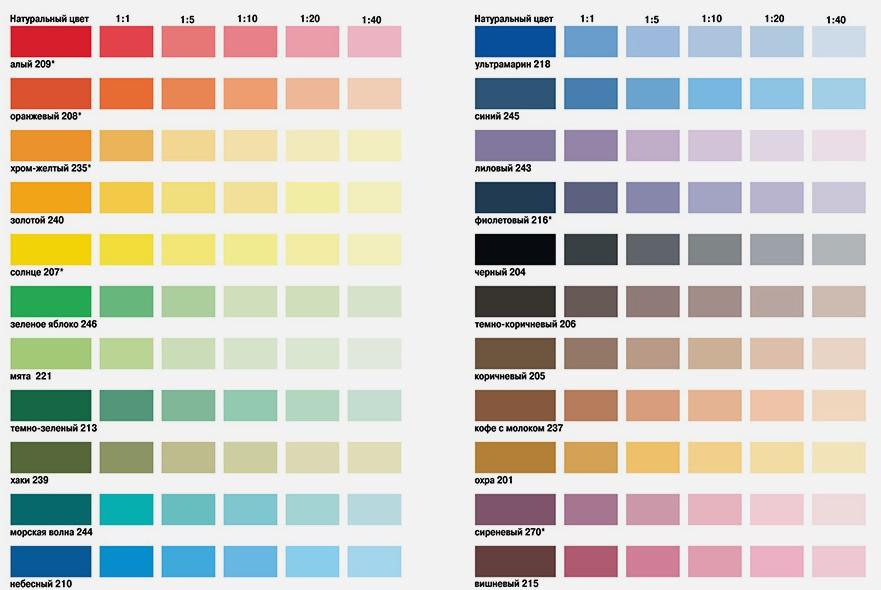 водоэмульсионная краска для стен цвета фото цена